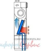 Прецизионный кондиционер на охлажденной воде Uniflair SUC0250B