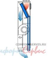 Прецизионный кондиционер на охлажденной воде Uniflair SDC0600A