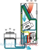 Комбинированный прецизионный кондиционер Uniflair TDDR0921A