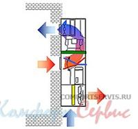 Прецизионный кондиционер с режимом естественного охлаждения Uniflair WMF0121